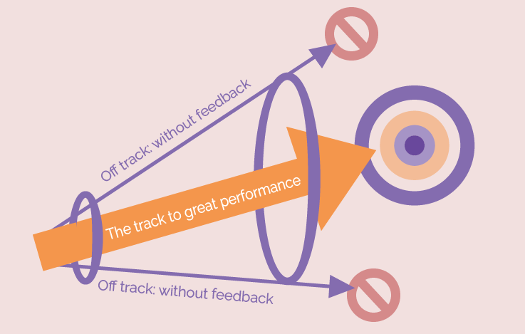The track to good performance